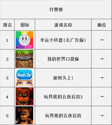 苹果手机游戏排行榜 2015年1月第一期-手游tv