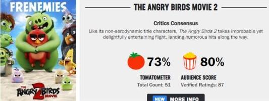 《愤怒的小鸟2》电影ign评分6分 烂番茄新鲜度73%